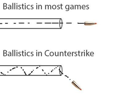 Logika akčných hier :D