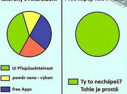 Prečo kupuju ludia android a iphone :D